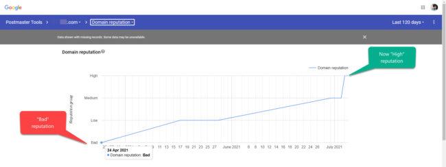 google postmaster domain reputation improving bad to high